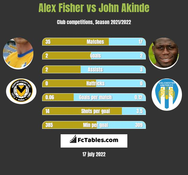 Alex Fisher vs John Akinde h2h player stats