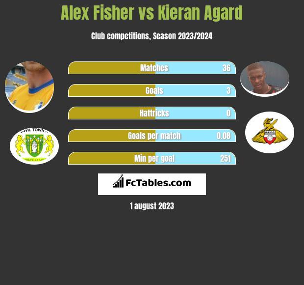 Alex Fisher vs Kieran Agard h2h player stats