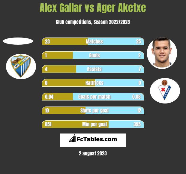 Alex Gallar vs Ager Aketxe h2h player stats