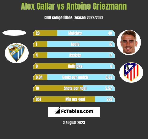 Alex Gallar vs Antoine Griezmann h2h player stats