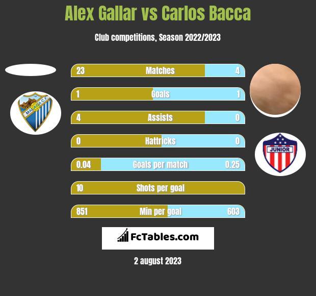 Alex Gallar vs Carlos Bacca h2h player stats