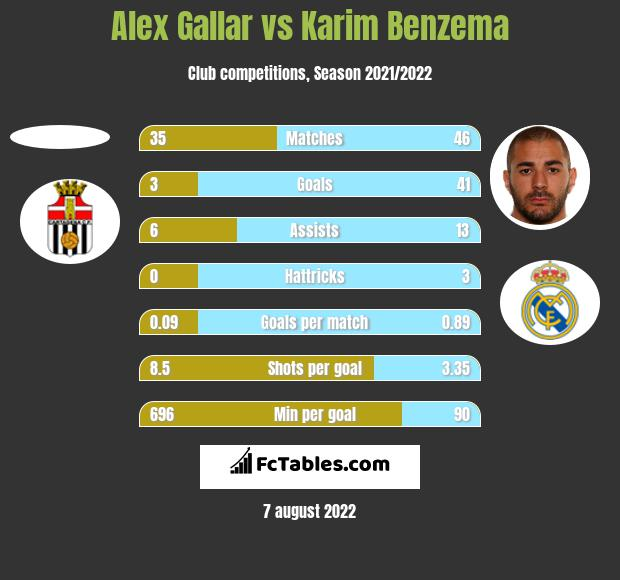 Alex Gallar vs Karim Benzema h2h player stats