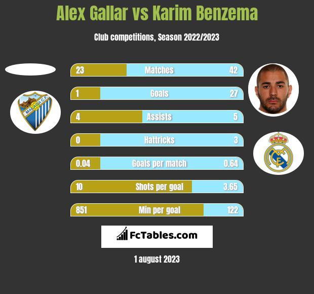 Alex Gallar vs Karim Benzema h2h player stats