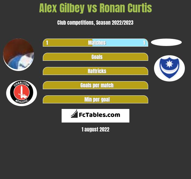 Alex Gilbey infographic statistics for Milton Keynes Dons