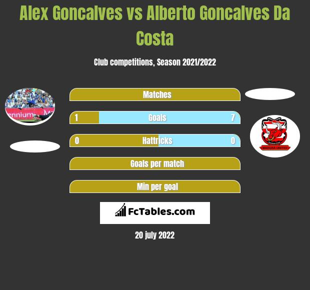 Alex Goncalves vs Alberto Goncalves Da Costa h2h player stats