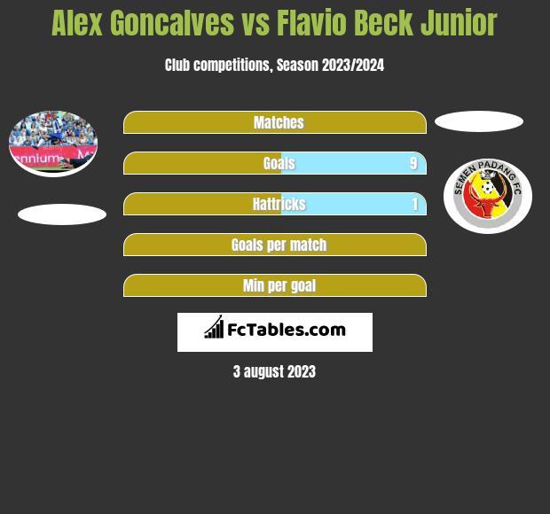 Alex Goncalves vs Flavio Beck Junior h2h player stats