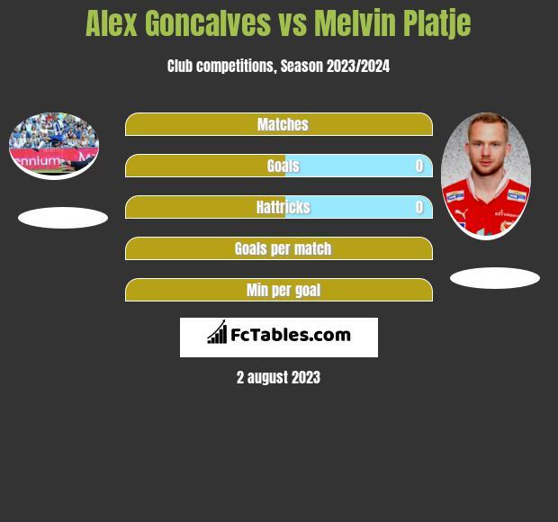 Alex Goncalves vs Melvin Platje h2h player stats