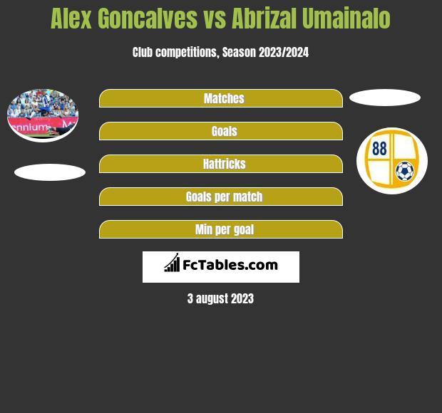 Alex Goncalves vs Abrizal Umainalo h2h player stats