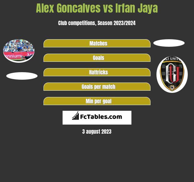 Alex Goncalves vs Irfan Jaya h2h player stats