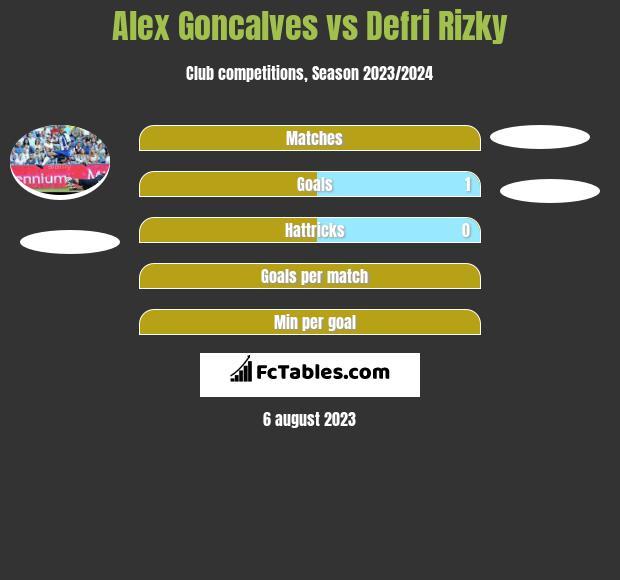 Alex Goncalves vs Defri Rizky h2h player stats