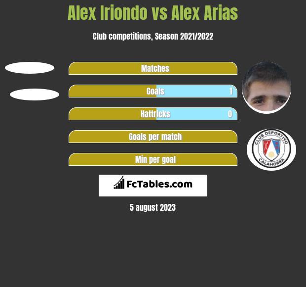 Alex Iriondo vs Alex Arias h2h player stats