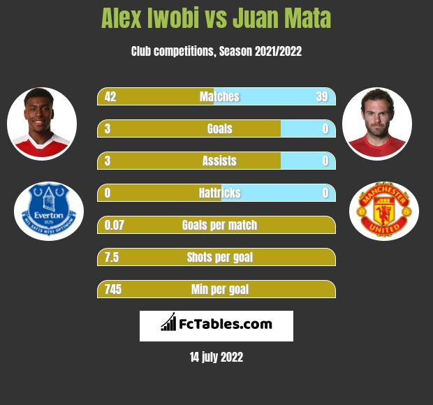 Alex Iwobi vs Juan Mata infographic