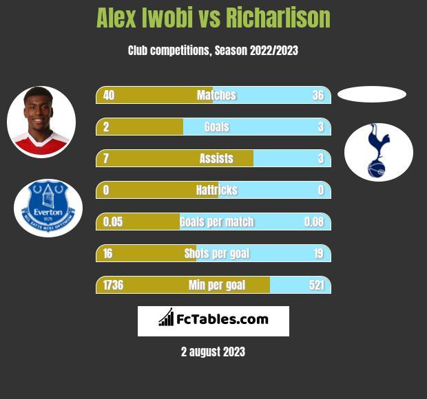 Alex Iwobi vs Richarlison infographic