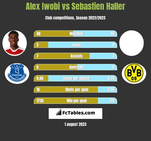 Alex Iwobi vs Sebastien Haller infographic