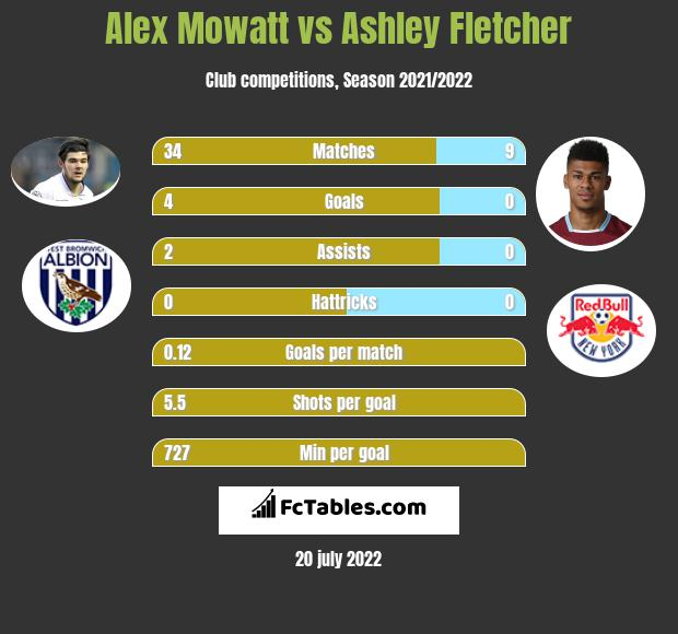 Alex Mowatt vs Ashley Fletcher infographic