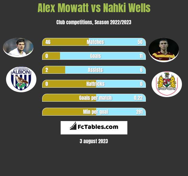 Alex Mowatt vs Nahki Wells infographic
