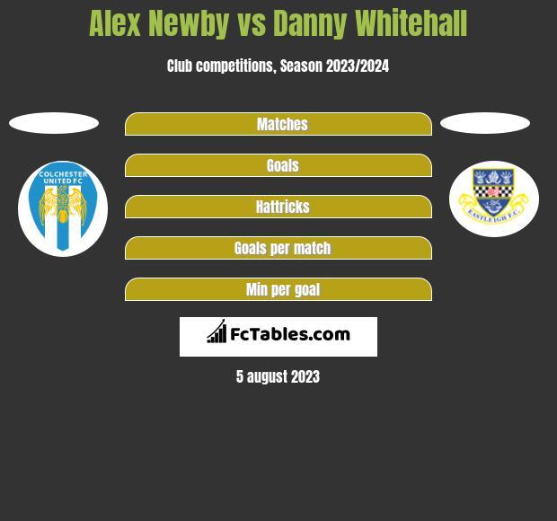 Alex Newby vs Danny Whitehall h2h player stats
