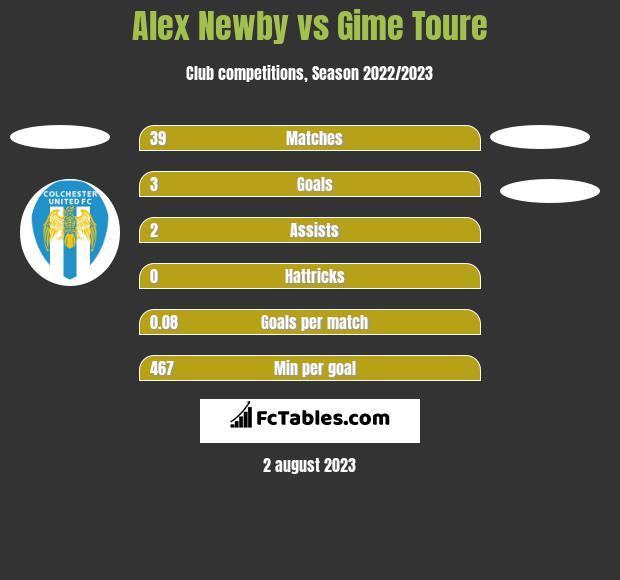 Alex Newby vs Gime Toure h2h player stats