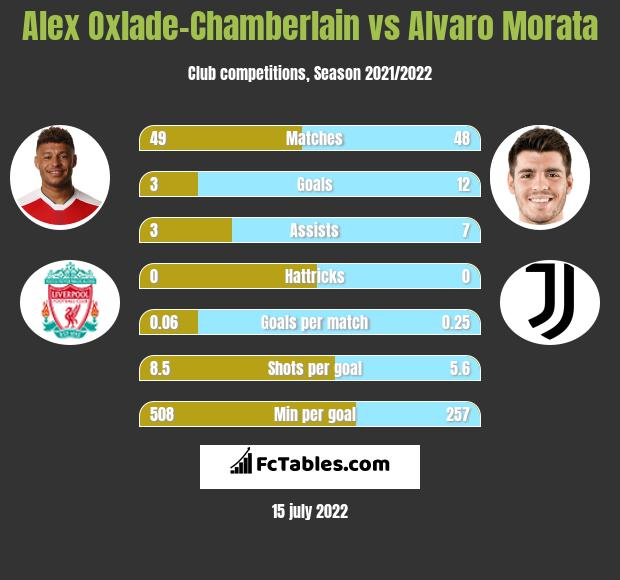 Alex Oxlade-Chamberlain vs Alvaro Morata infographic