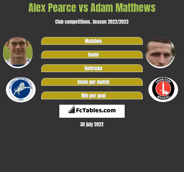 Alex Pearce infographic statistics for Charlton