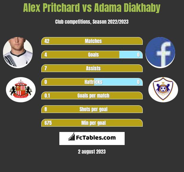 Alex Pritchard vs Adama Diakhaby infographic