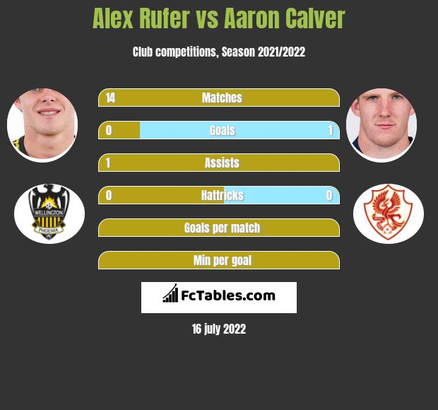 Alex Rufer vs Aaron Calver infographic