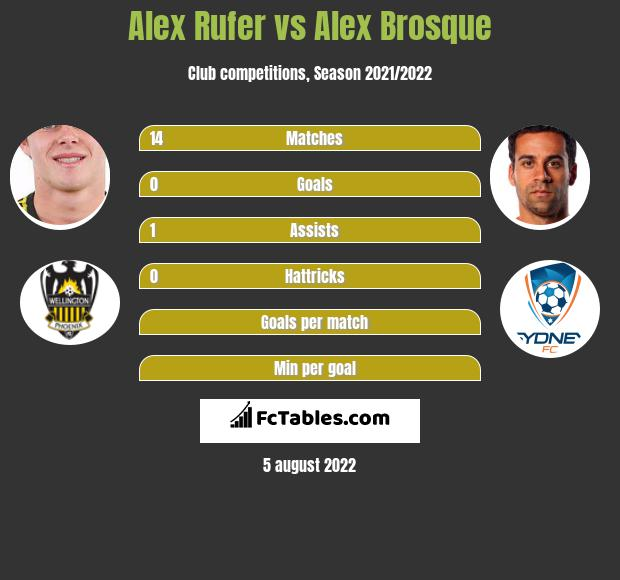 Alex Rufer infographic statistics for Sydney FC