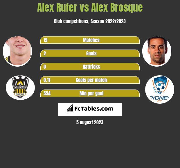 Alex Rufer vs Alex Brosque infographic