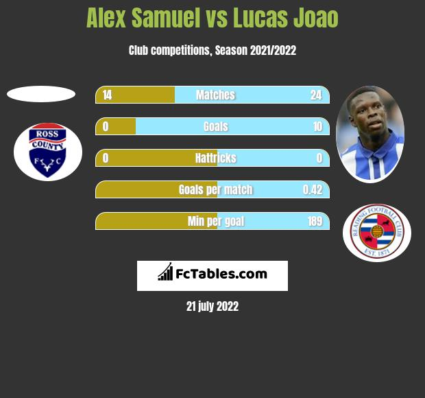 Alex Samuel vs Lucas Joao h2h player stats