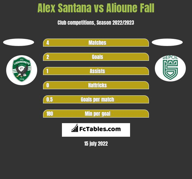 Alex Santana vs Alioune Fall h2h player stats