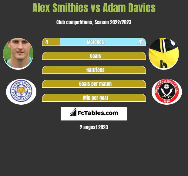 Alex Smithies vs Adam Davies infographic