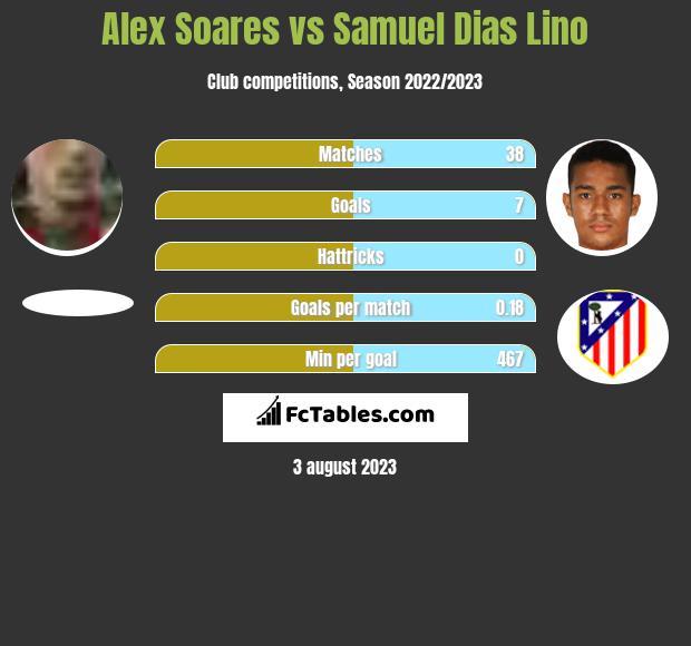 Alex Soares vs Samuel Dias Lino infographic