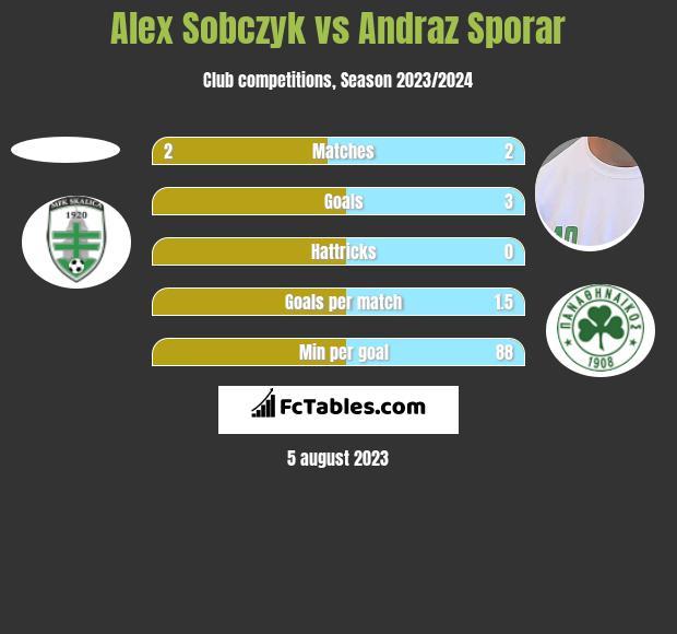 Alex Sobczyk vs Andraz Sporar h2h player stats