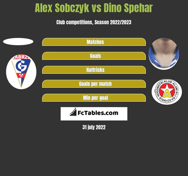 Alex Sobczyk vs Dino Spehar h2h player stats