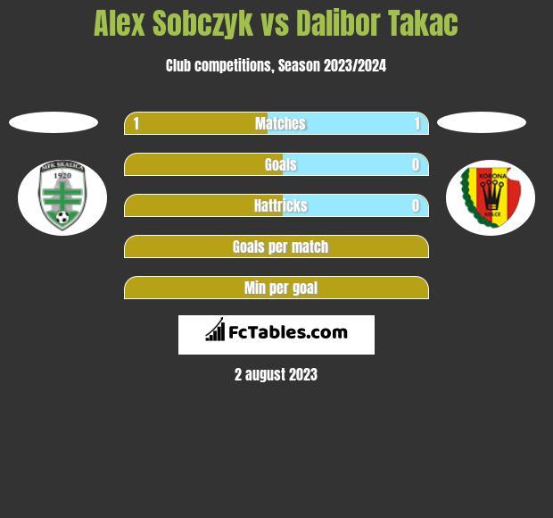 Alex Sobczyk vs Dalibor Takac h2h player stats