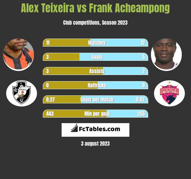 Alex Teixeira vs Frank Acheampong h2h player stats