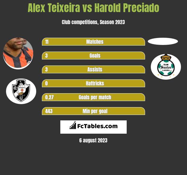 Alex Teixeira vs Harold Preciado h2h player stats