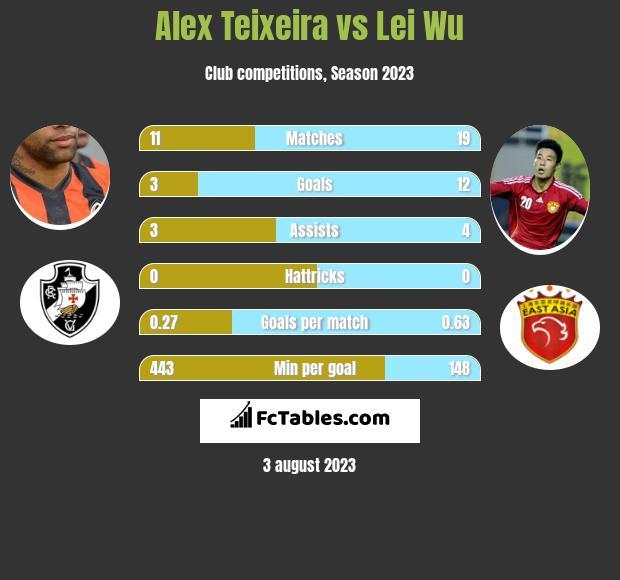 Alex Teixeira vs Lei Wu h2h player stats