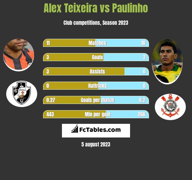 Alex Teixeira vs Paulinho h2h player stats