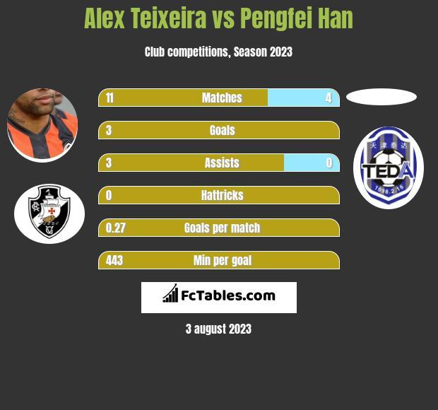 Alex Teixeira vs Pengfei Han h2h player stats