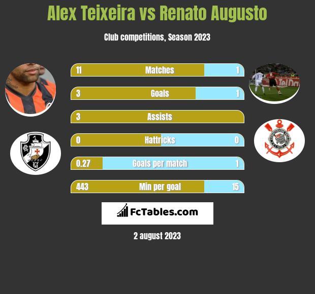 Alex Teixeira vs Renato Augusto h2h player stats