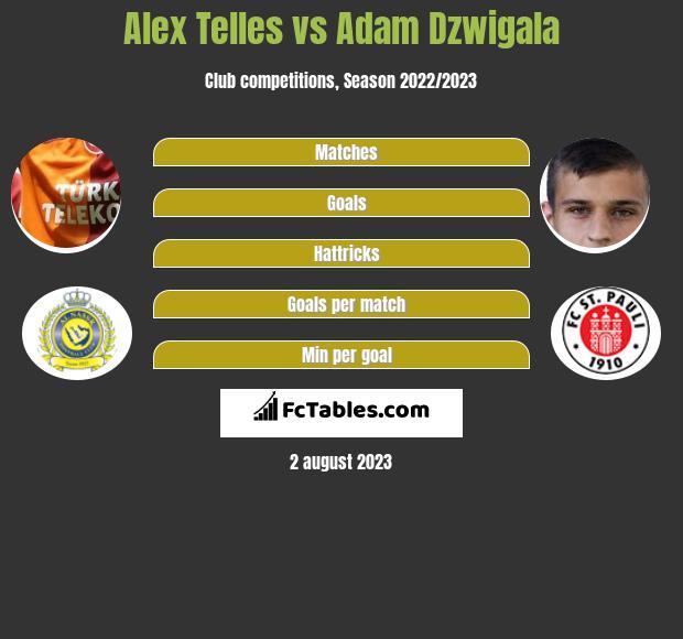 Alex Telles vs Adam Dzwigala infographic