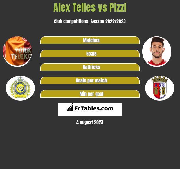 Alex Telles vs Pizzi infographic