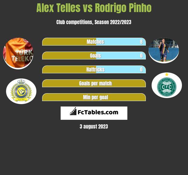 Alex Telles vs Rodrigo Pinho h2h player stats