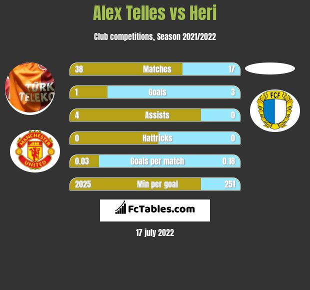 Alex Telles vs Heri infographic