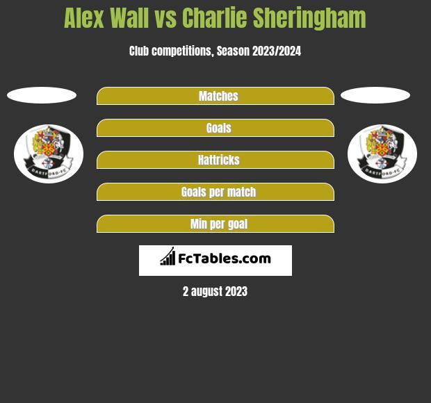 Alex Wall vs Charlie Sheringham h2h player stats