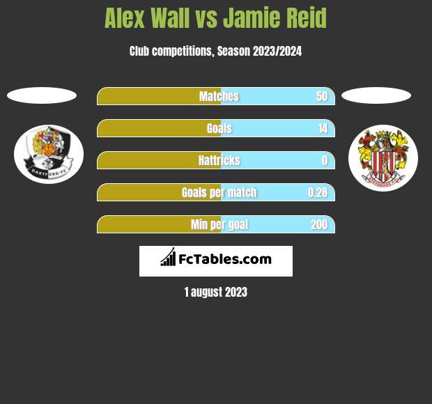 Alex Wall vs Jamie Reid h2h player stats
