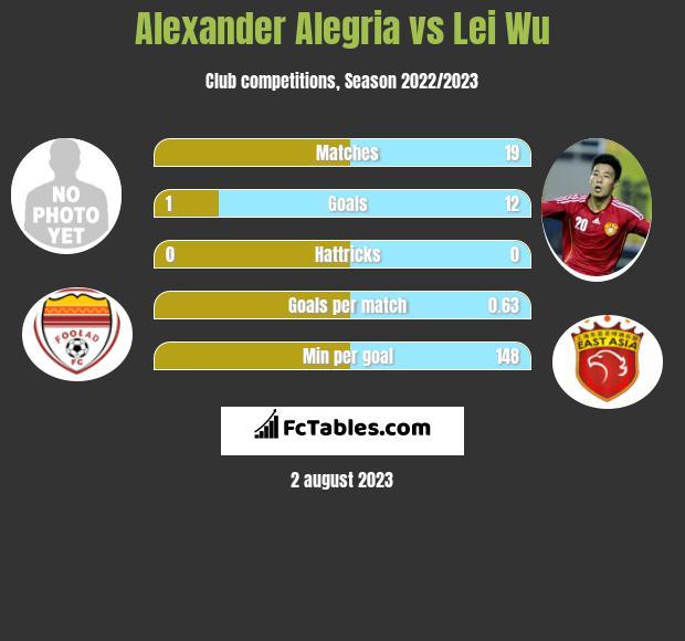 Alexander Alegria vs Lei Wu infographic