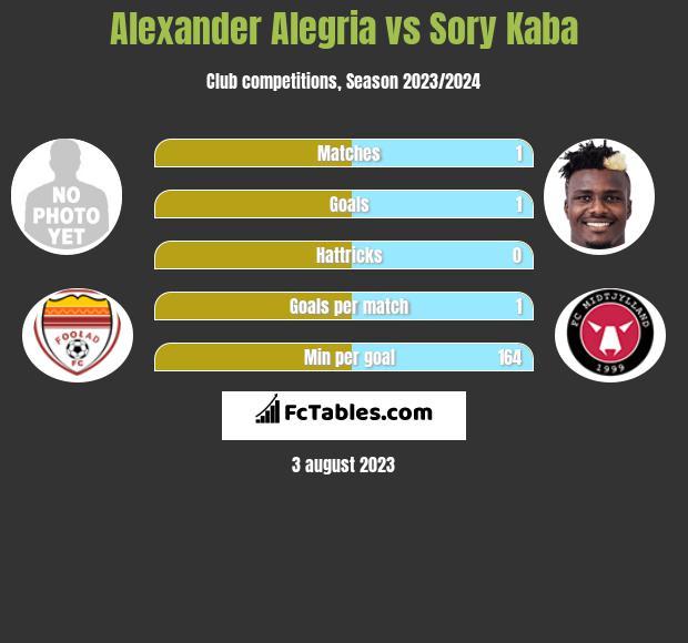 Alexander Alegria vs Sory Kaba infographic