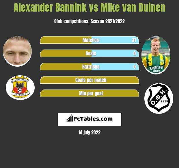 Alexander Bannink vs Mike van Duinen infographic